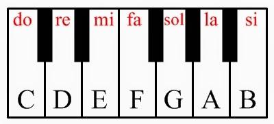Belajar Piano Atau Keyboard Untuk Pemula Diansetiadi1211500028